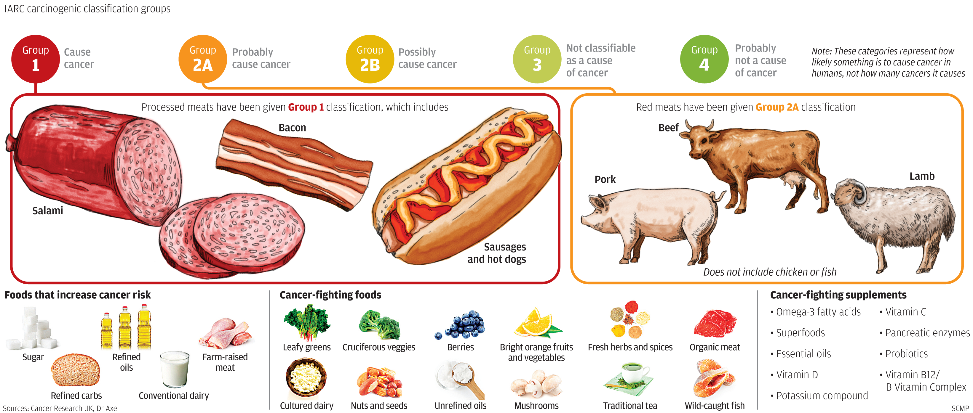 Bacon, hot dogs, ham join the list with tobacco, asbestos and diesel