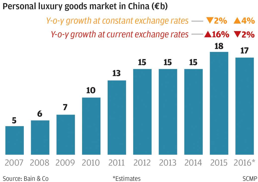 luxury pieces market
