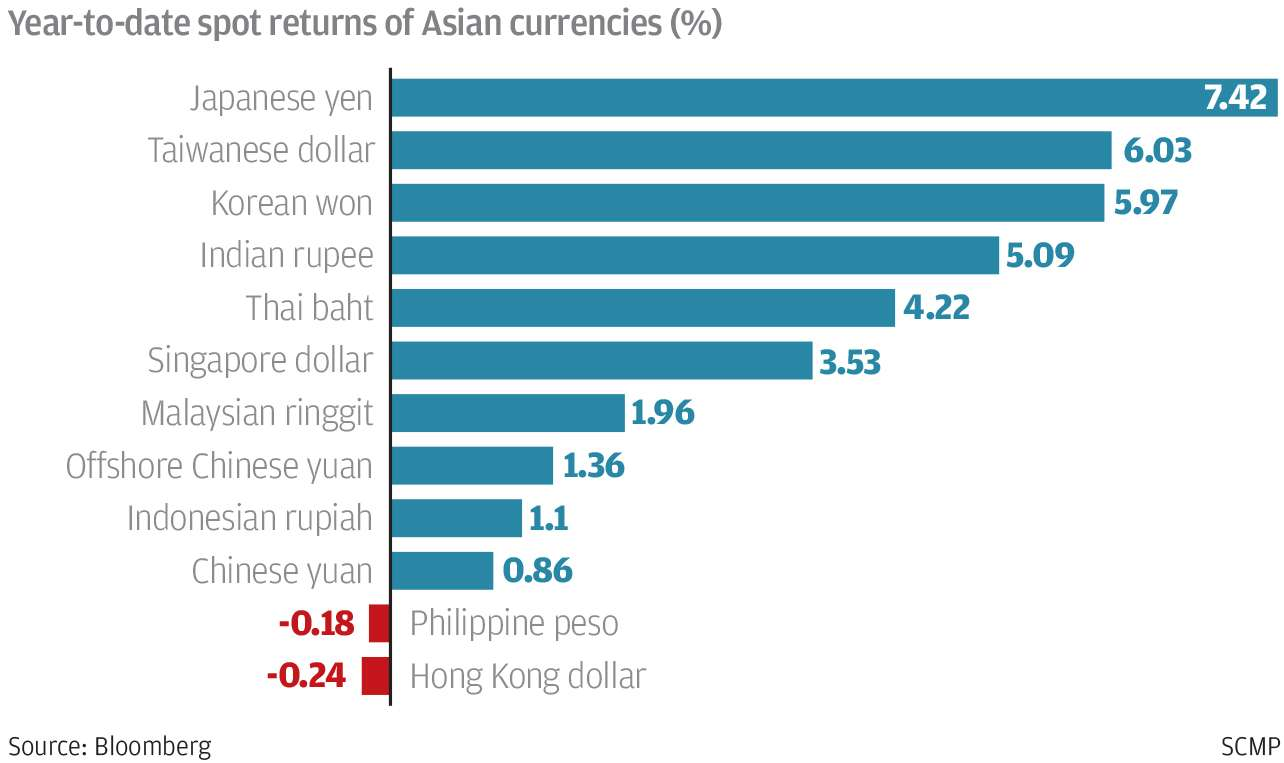 China begins to loosen capital controls as yuan stabilises | South ...