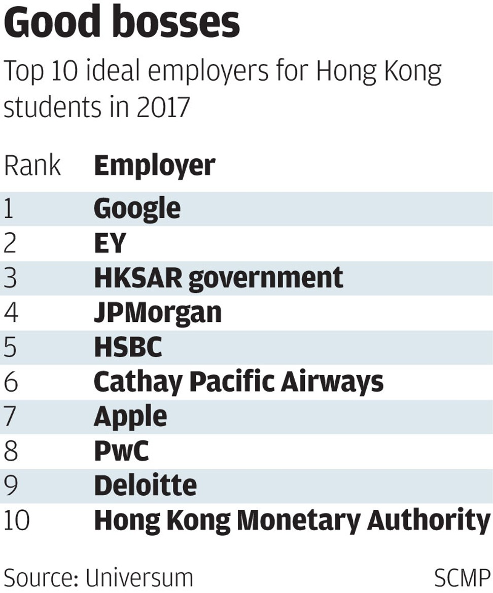 Google, EY and the civil service are Hong Kong graduates' ideal