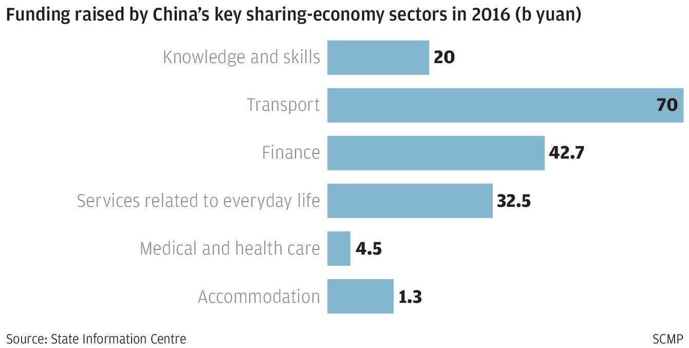 China\'s sharing economy charges, pedals and bounces into overdrive ...