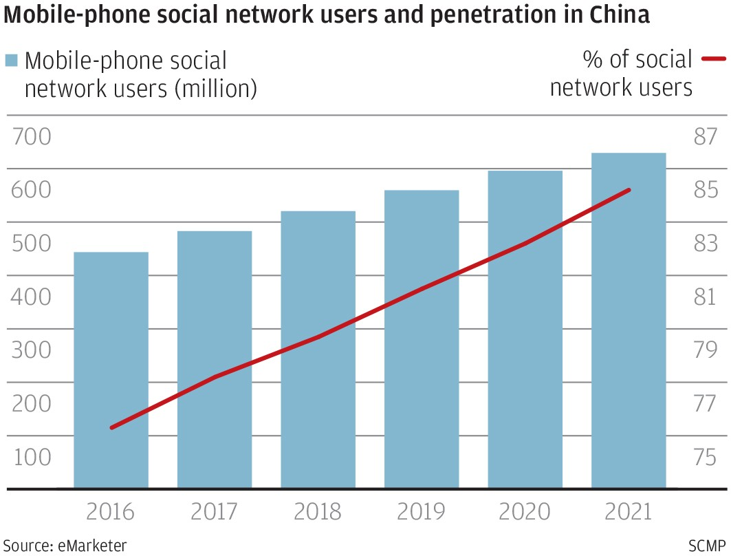Tencent's WeChat drives China's late adopters to social media, join 626 million total active users this year的圖片搜尋結果