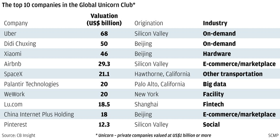Where is China's Silicon Valley? | South China Morning Post