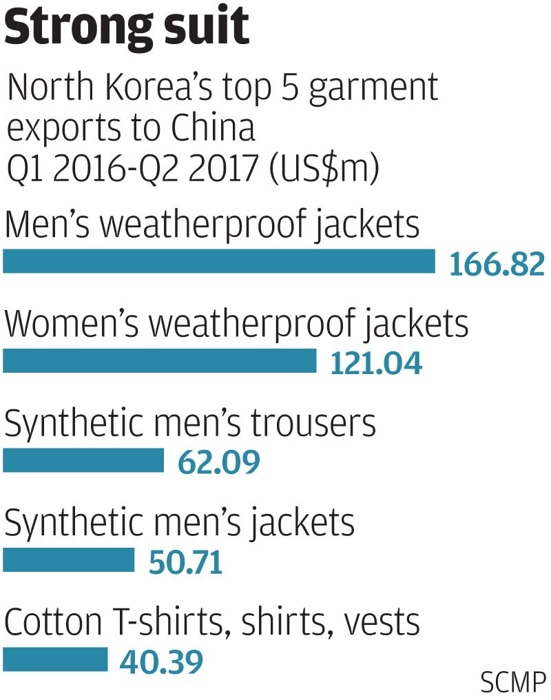 The North Korean Export Industry Thats Making Most Of Chinas But Someone In Korea Has Captured Heart Beat Schematic I Think Compared With Us1475 Million Worth Garments Exported To China Second Quarter Figure Was Lower At Us120