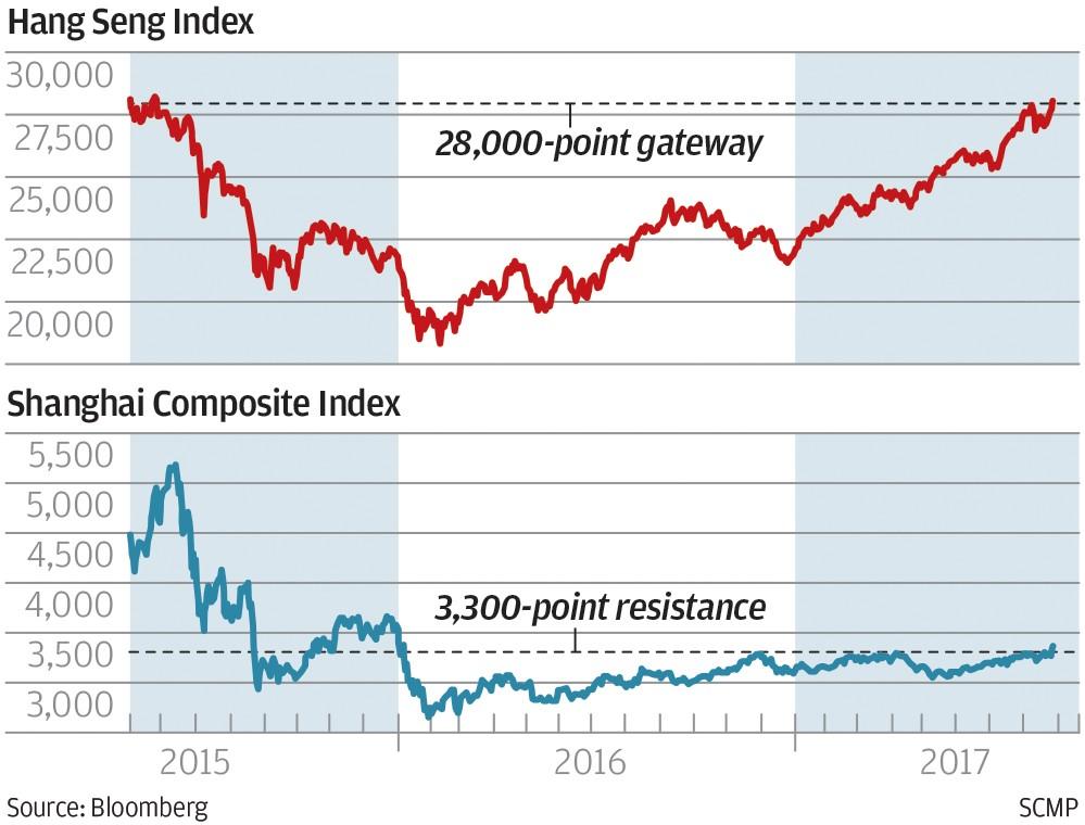 Hong Kong, mainland stocks breach major landmarks | South China