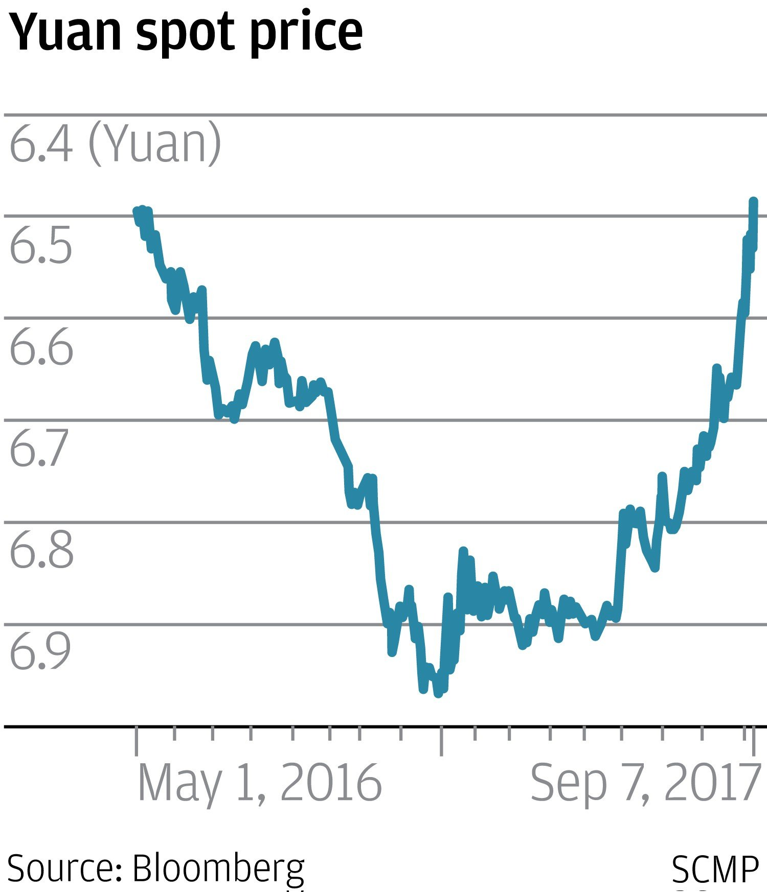 Yuan Weakens Against Us Dollar As Central Bank Move Takes Wind Out Exploded Lighting Diagrams Prudential Industrial The