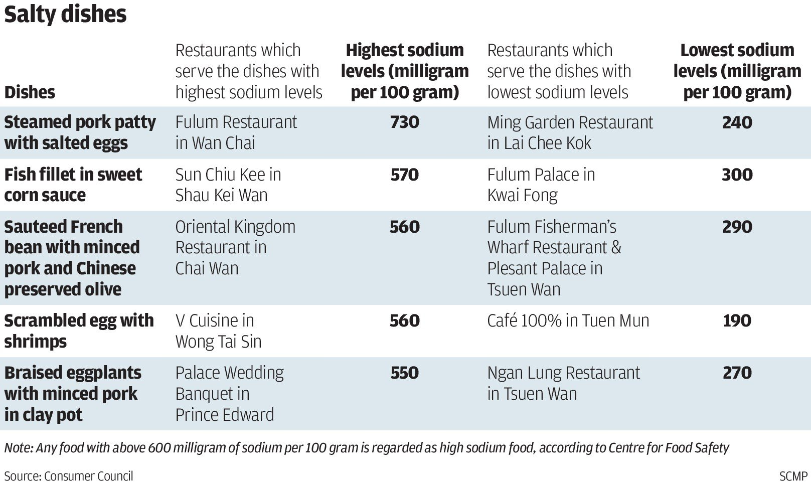 which hong kong restaurant you choose may be key to healthier
