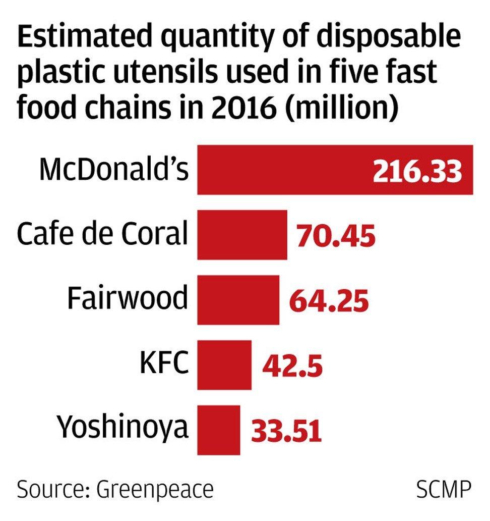mcdonalds food waste statistics