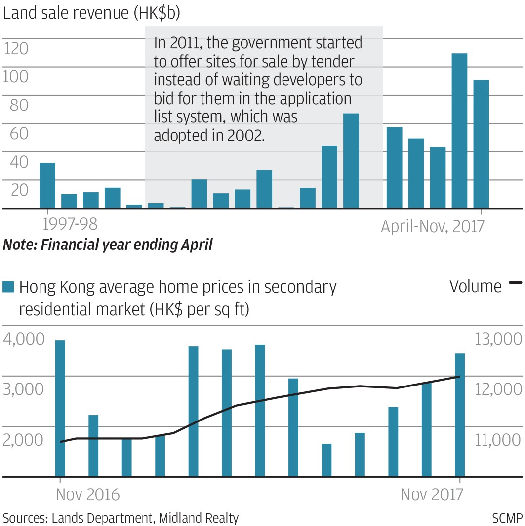 How hong kong land policies help fuel city s ever rising for On the property sale prices