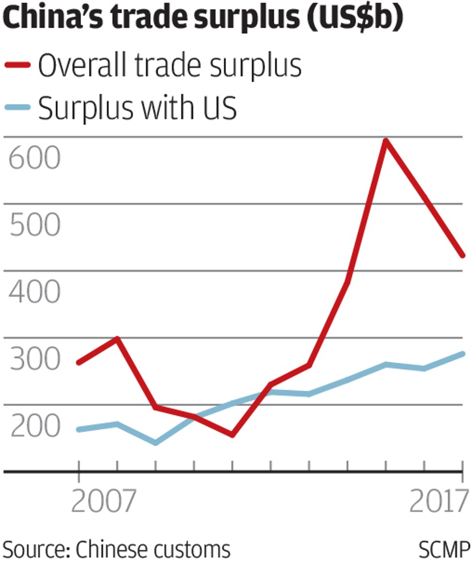 why china s record trade surplus with us could be a headache for