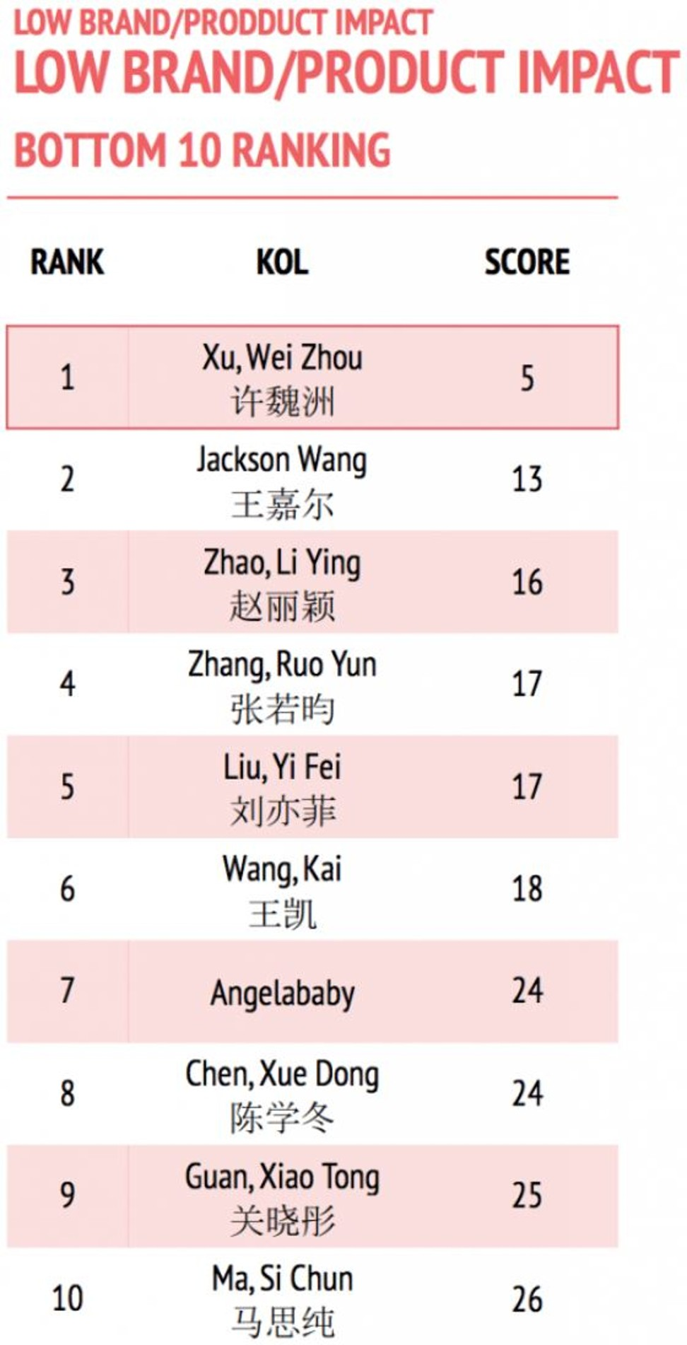 Who are China's top influencers and key opinion leaders by