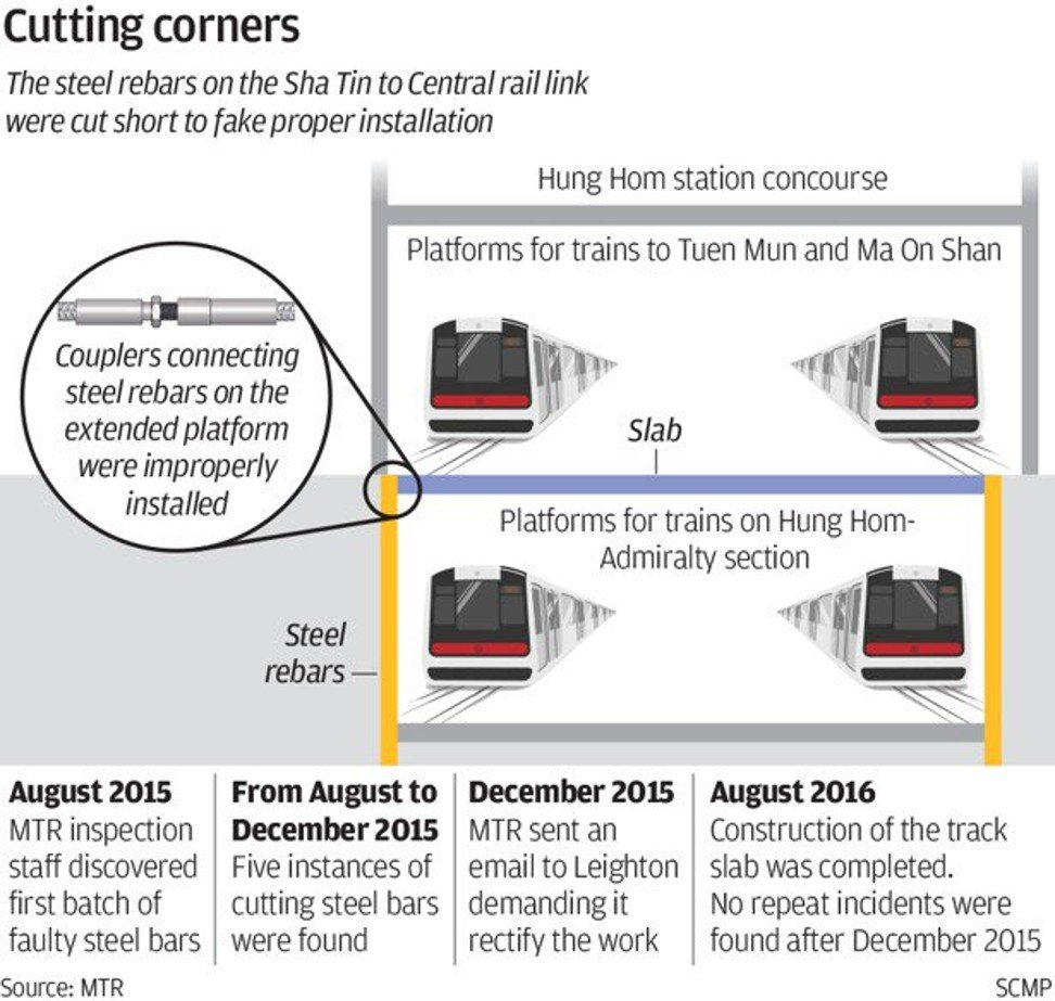 Independent probe into MTR's Sha Tin-Central rail link platform