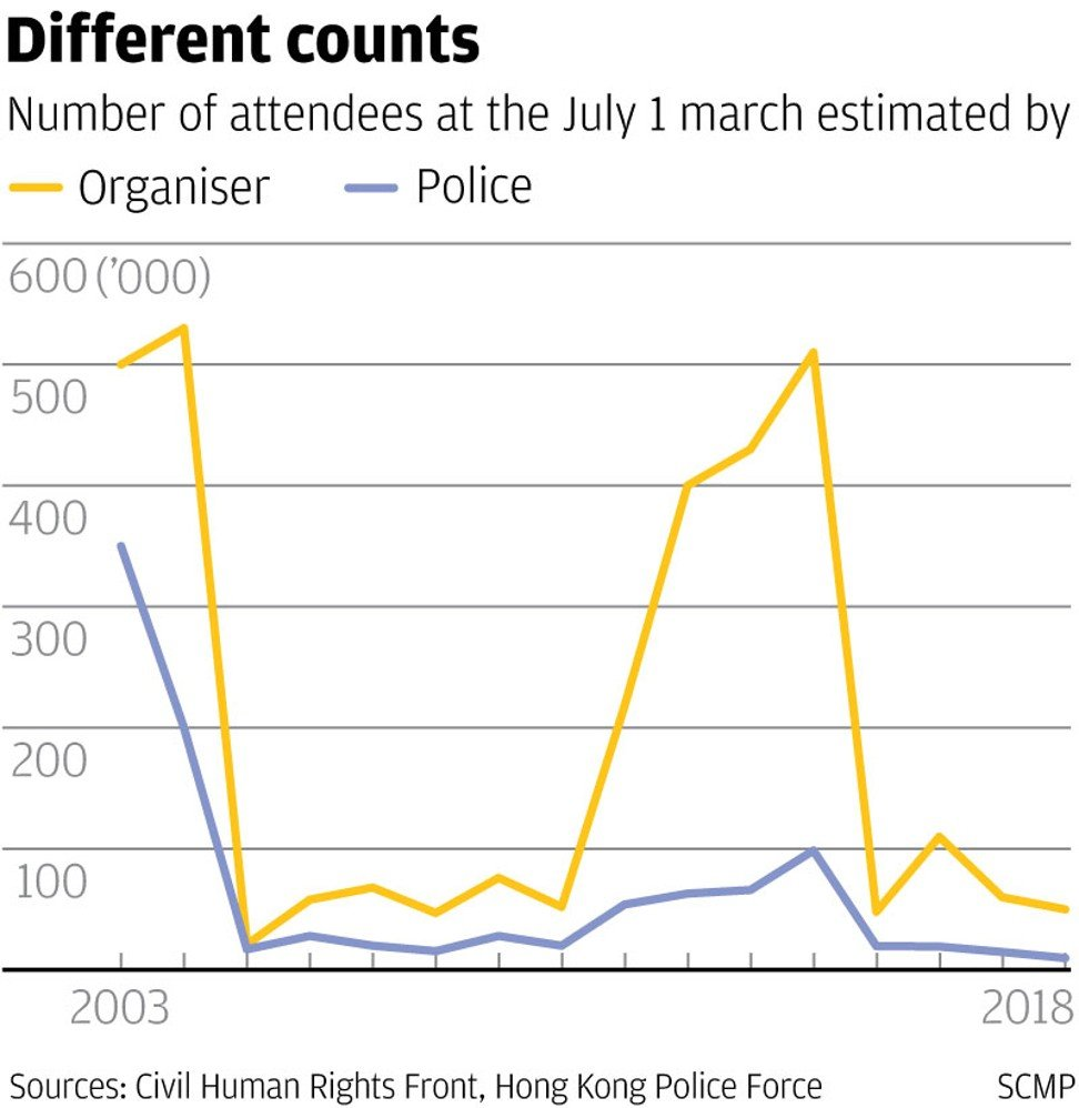 Hong Kong's July 1 march turnout hits three-year low