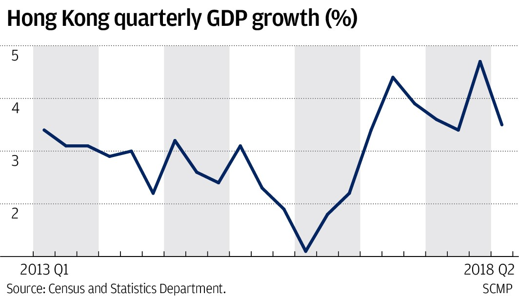 hong kong gdp records 3 5 per cent growth for second quarter on