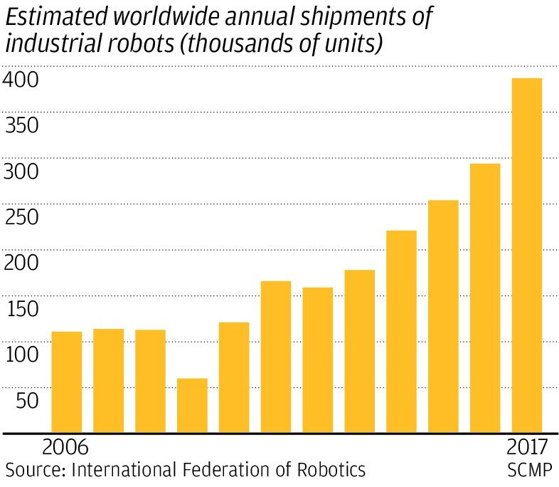 Made In China 2025': a peek at the robot revolution under
