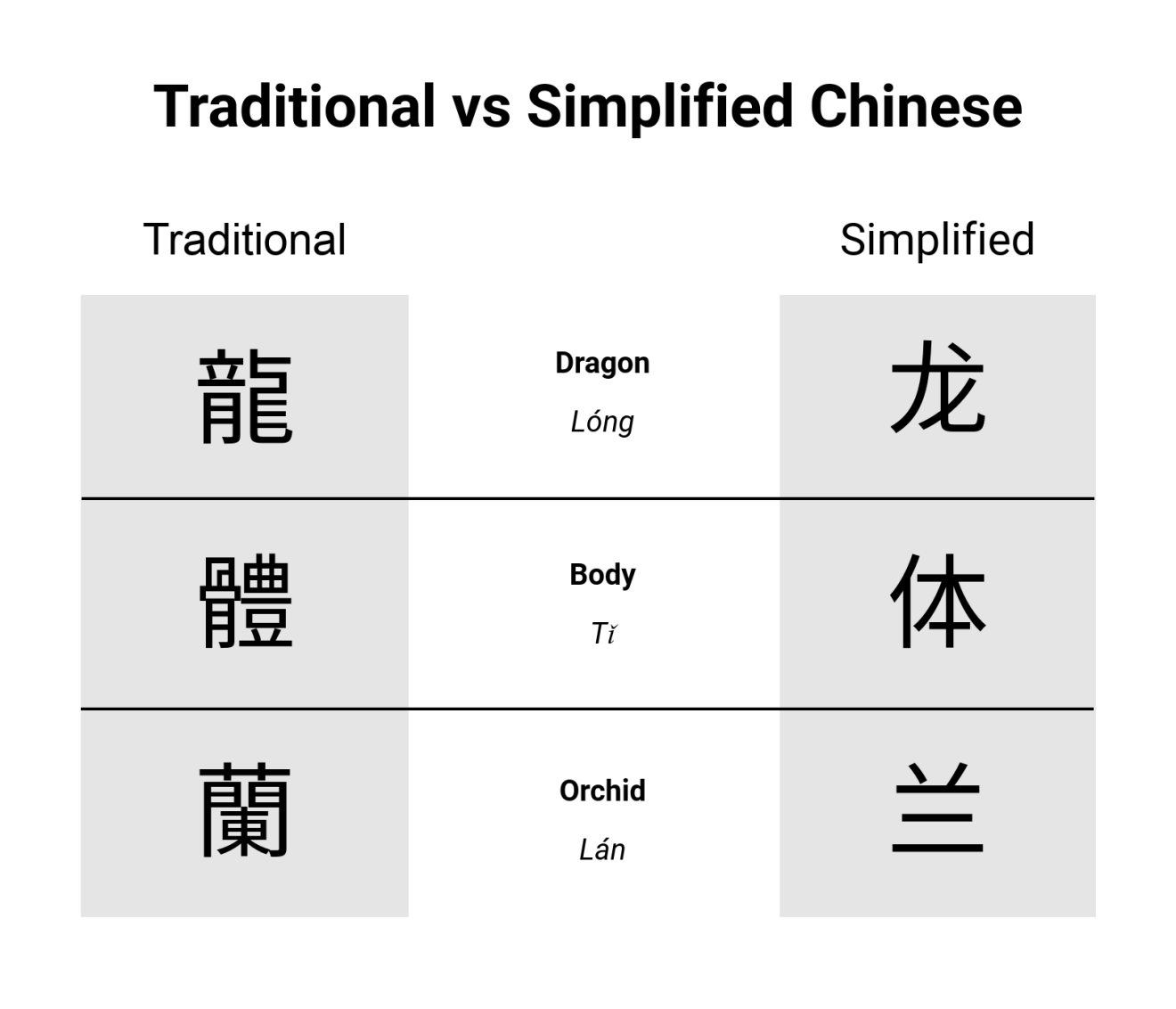 The Chinese government adopted simplified characters in 1950s to increase literacy in the country.