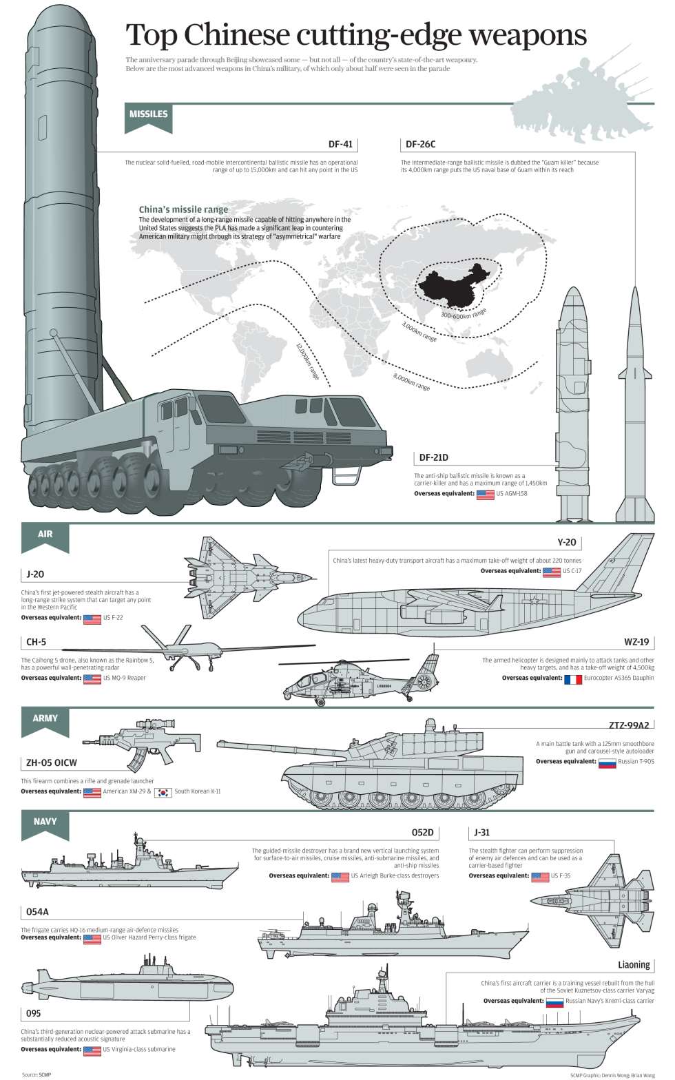 Infographic Top Chinese Cutting Edge Weapons South