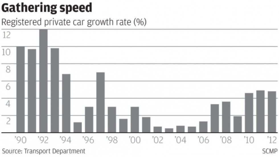 Hong Kong needs more roads to cope with car growth | South China ...