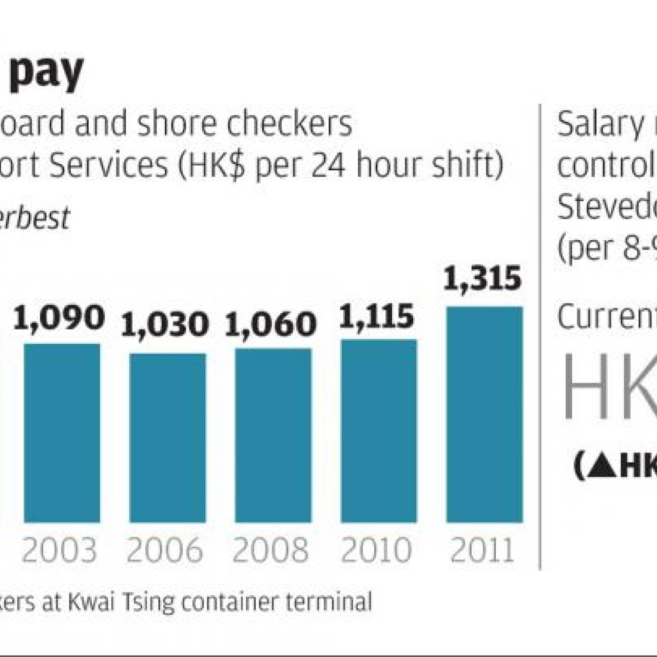 Port rejects dockers' pay claims | South China Morning Post